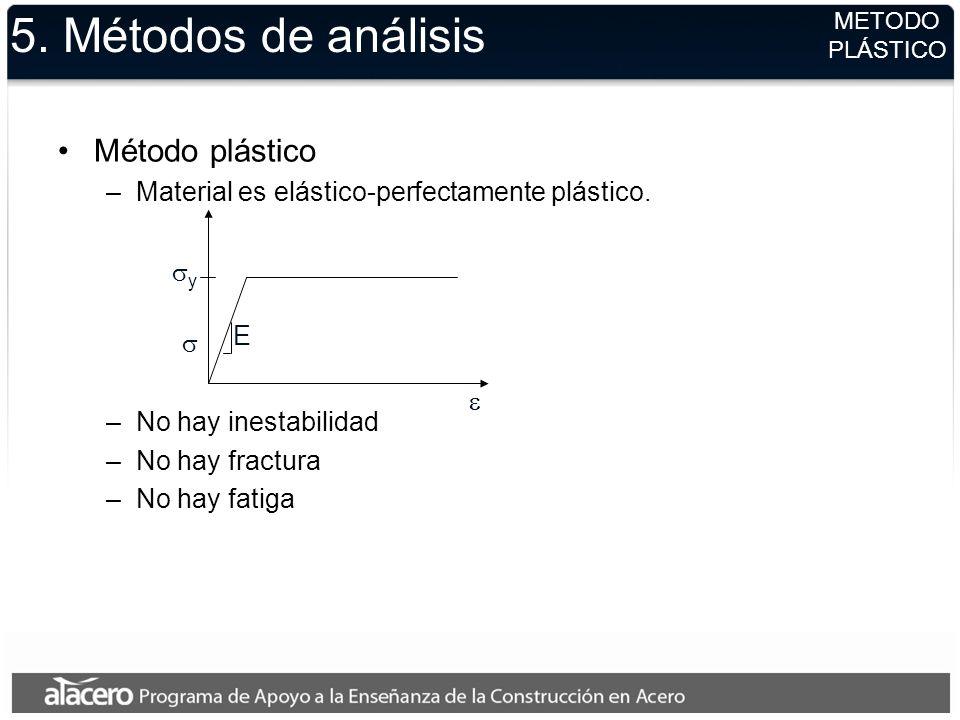 5. Métodos de análisis Método plástico