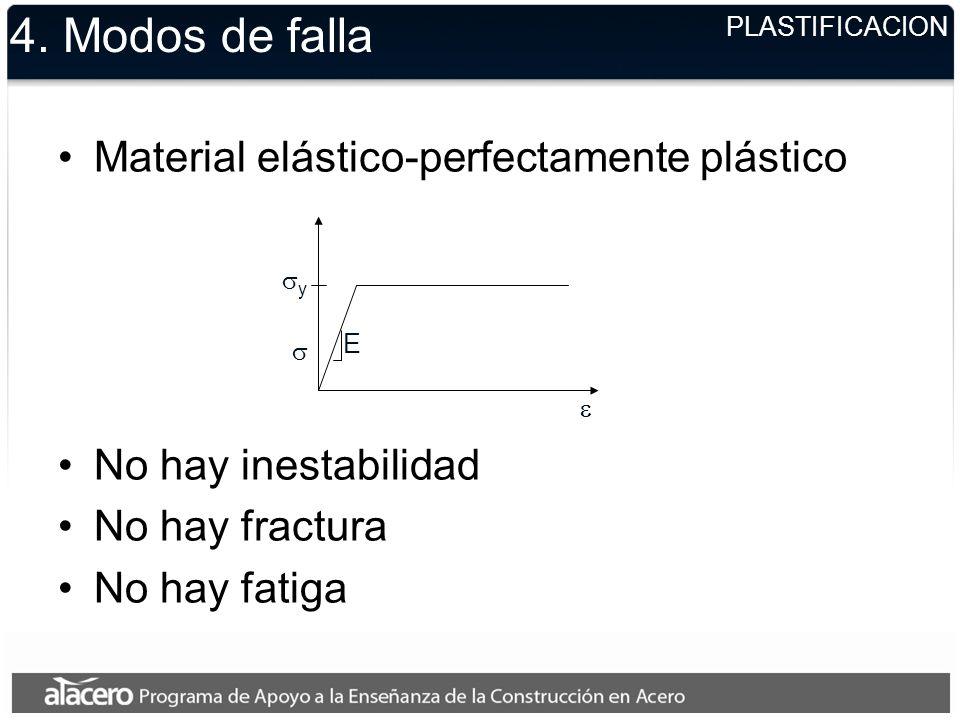 4. Modos de falla Material elástico-perfectamente plástico