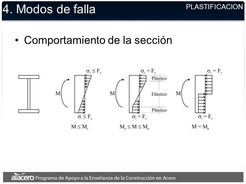 4. Modos de falla Comportamiento de la sección PLASTIFICACION