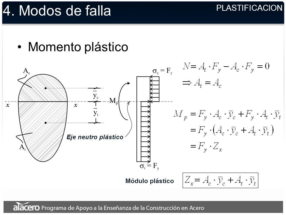 4. Modos de falla Momento plástico PLASTIFICACION x