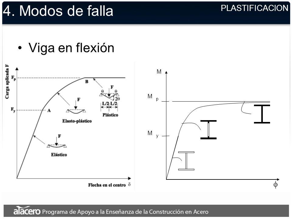 4. Modos de falla Viga en flexión f PLASTIFICACION M
