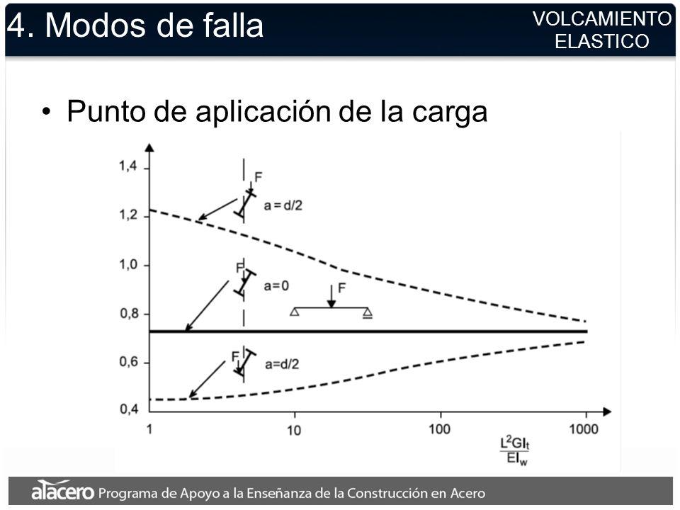 4. Modos de falla Punto de aplicación de la carga VOLCAMIENTO ELASTICO
