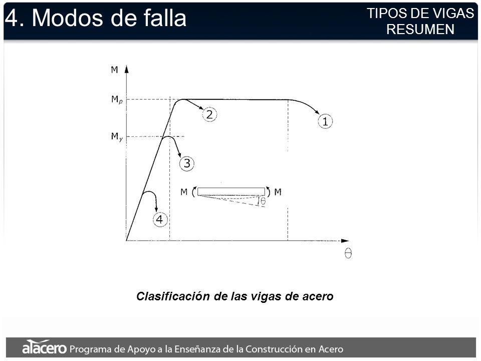 Clasificación de las vigas de acero