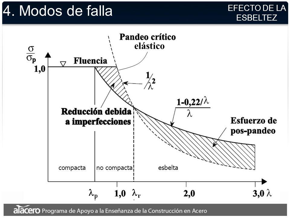 4. Modos de falla elástico lp lr EFECTO DE LA ESBELTEZ compacta