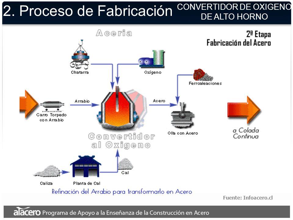2. Proceso de Fabricación