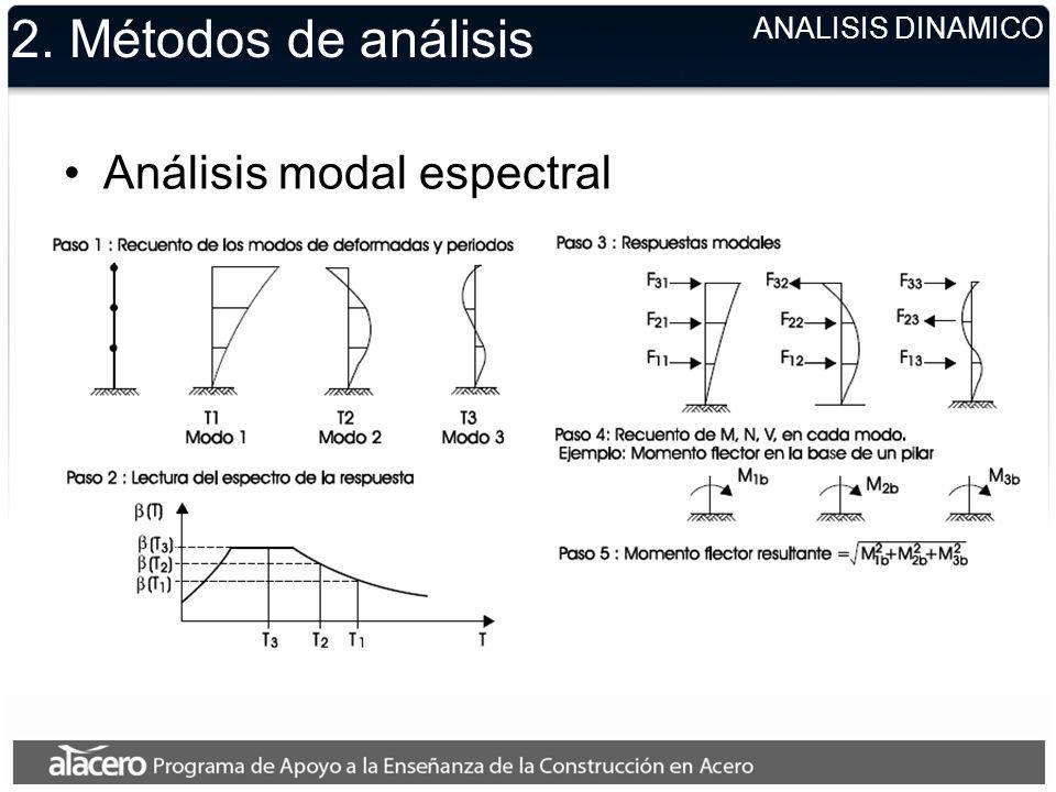 2. Métodos de análisis Análisis modal espectral ANALISIS DINAMICO