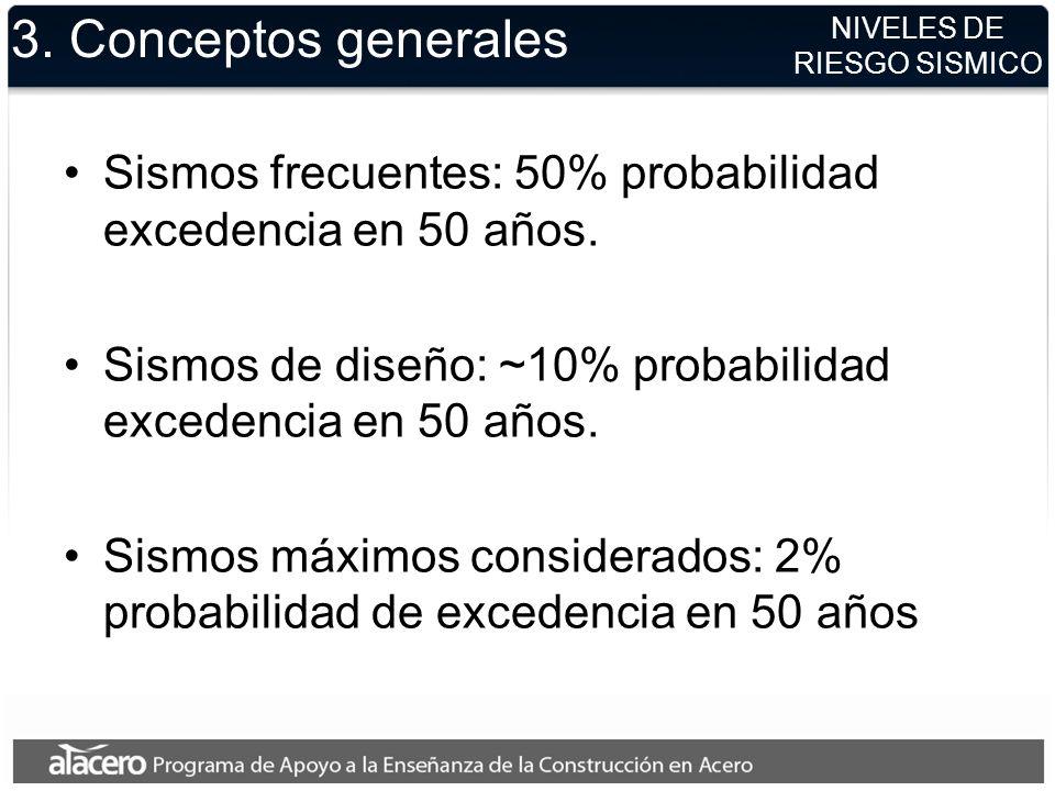 3. Conceptos generales NIVELES DE. RIESGO SISMICO. Sismos frecuentes: 50% probabilidad excedencia en 50 años.