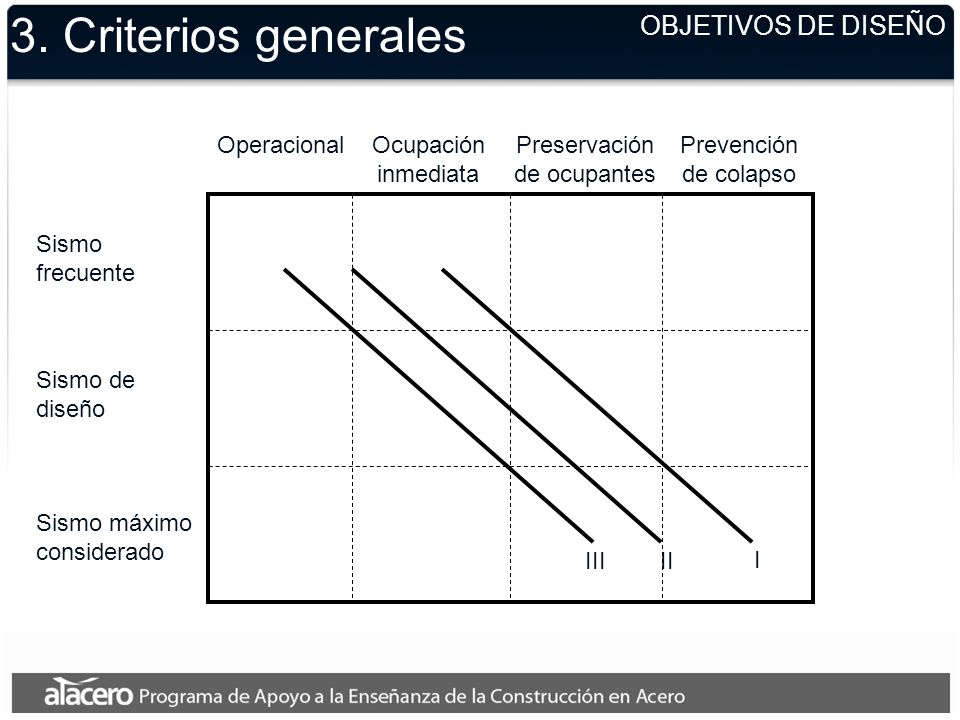 3. Criterios generales OBJETIVOS DE DISEÑO Operacional Ocupación