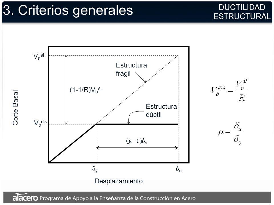 3. Criterios generales DUCTILIDAD ESTRUCTURAL Vbel Estructura frágil