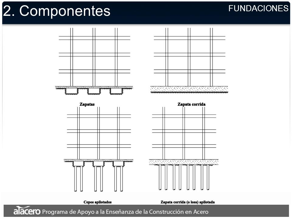2. Componentes FUNDACIONES
