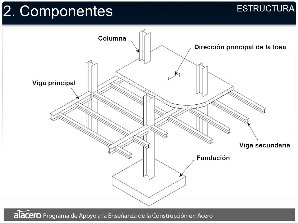 2. Componentes ESTRUCTURA Columna Dirección principal de la losa