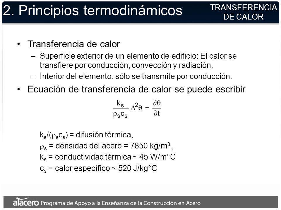 2. Principios termodinámicos