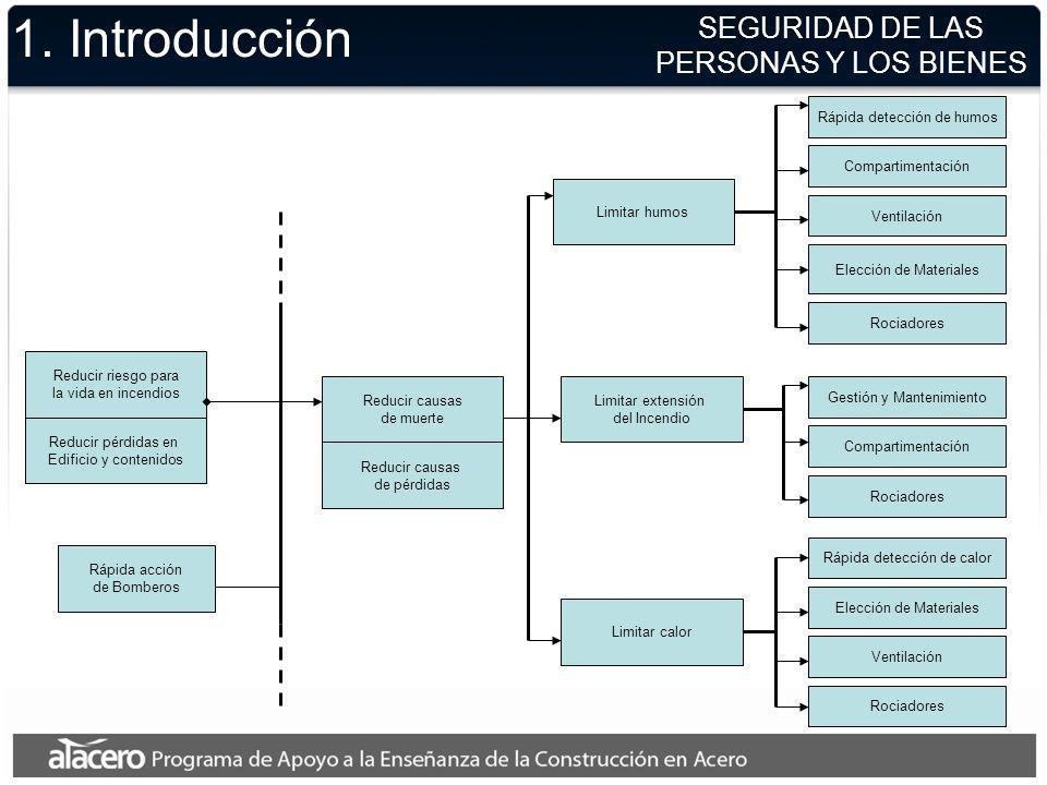 1. Introducción SEGURIDAD DE LAS PERSONAS Y LOS BIENES