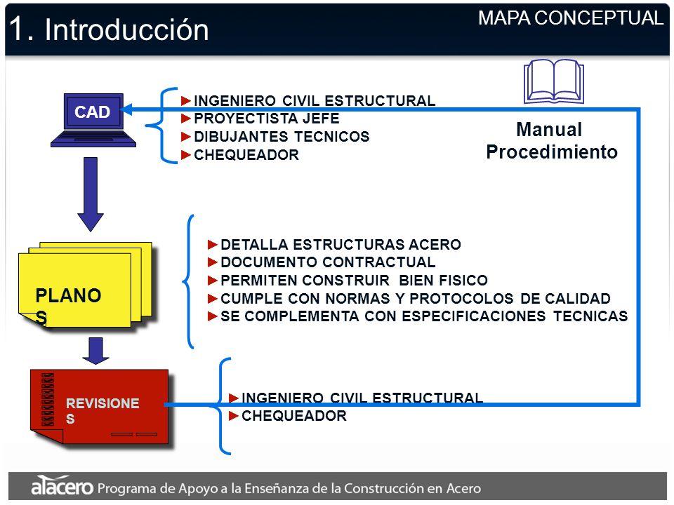 1. Introducción MAPA CONCEPTUAL Manual Procedimiento PLANOS CAD