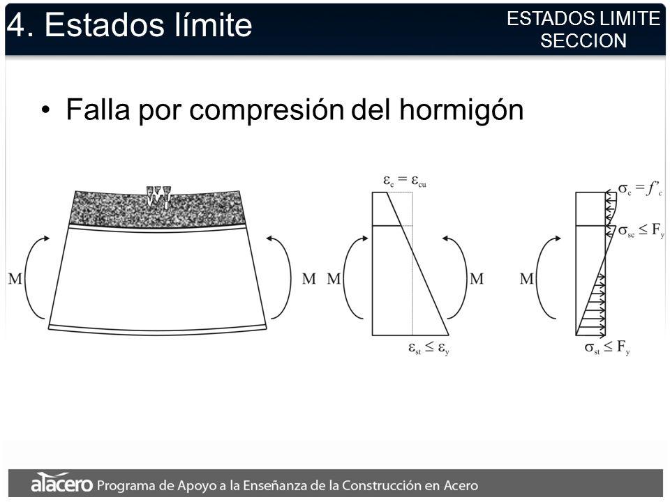 4. Estados límite Falla por compresión del hormigón ESTADOS LIMITE