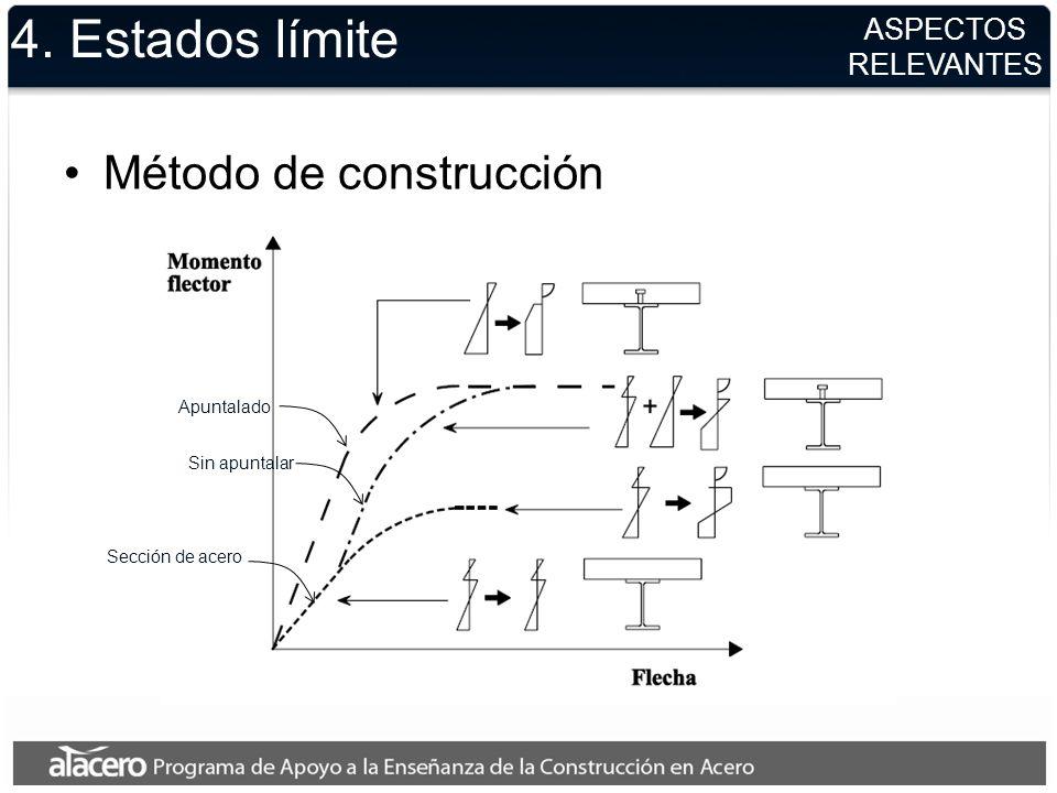 4. Estados límite Método de construcción ASPECTOS RELEVANTES