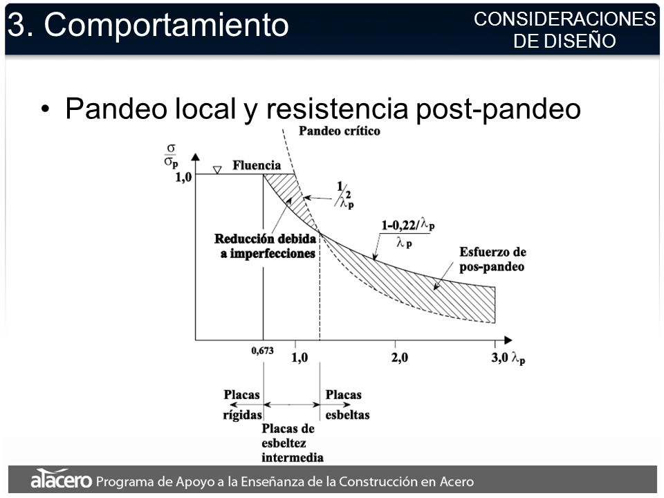 3. Comportamiento Pandeo local y resistencia post-pandeo