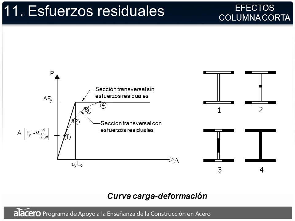 Curva carga-deformación