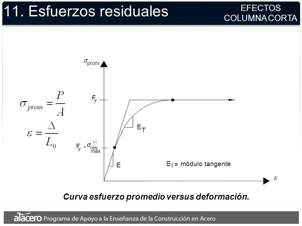 Curva esfuerzo promedio versus deformación.