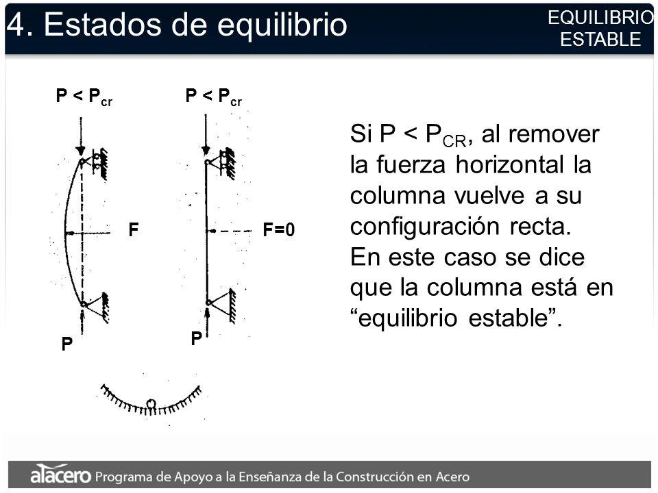 4. Estados de equilibrio EQUILIBRIO. ESTABLE. P < Pcr. P < Pcr.