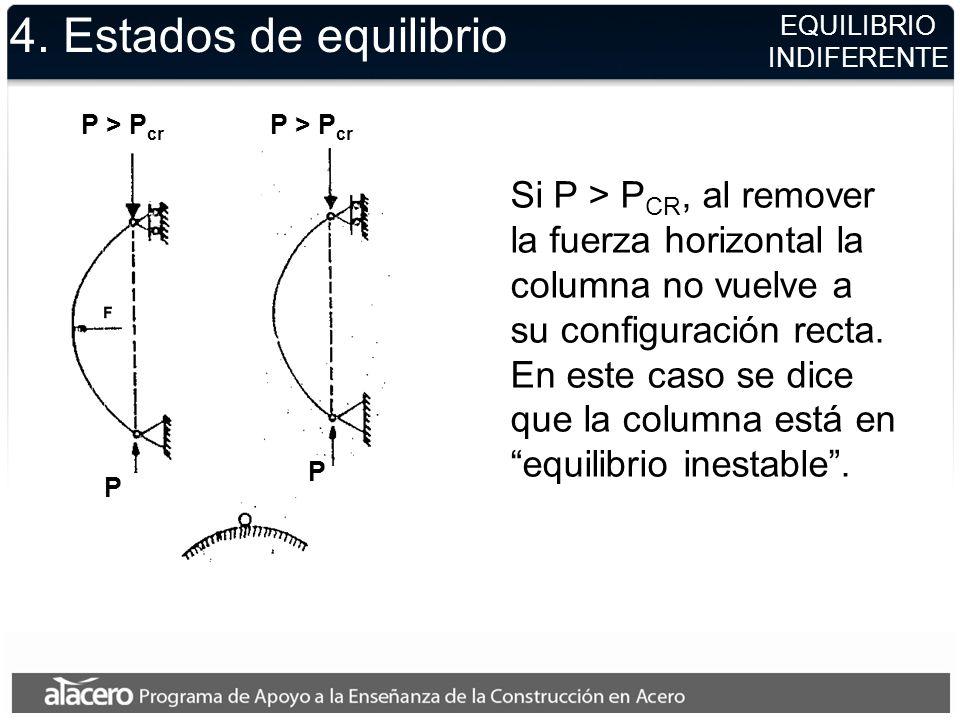 4. Estados de equilibrio EQUILIBRIO. INDIFERENTE. P > Pcr. P > Pcr.