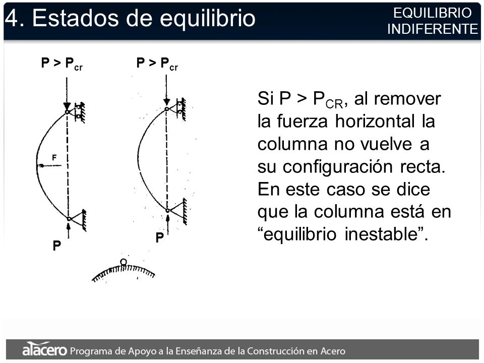 4. Estados de equilibrioEQUILIBRIO. INDIFERENTE. P > Pcr. P > Pcr.