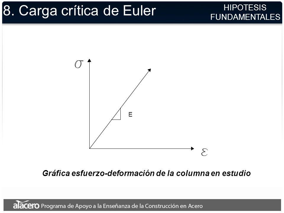 8. Carga crítica de Euler HIPOTESIS FUNDAMENTALES