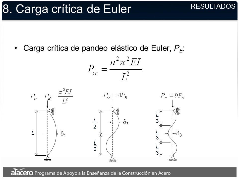 8. Carga crítica de Euler RESULTADOS. Carga crítica de pandeo elástico de Euler, PE: d1. d2. d3.