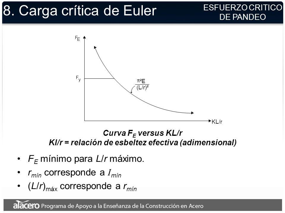 Kl/r = relación de esbeltez efectiva (adimensional)