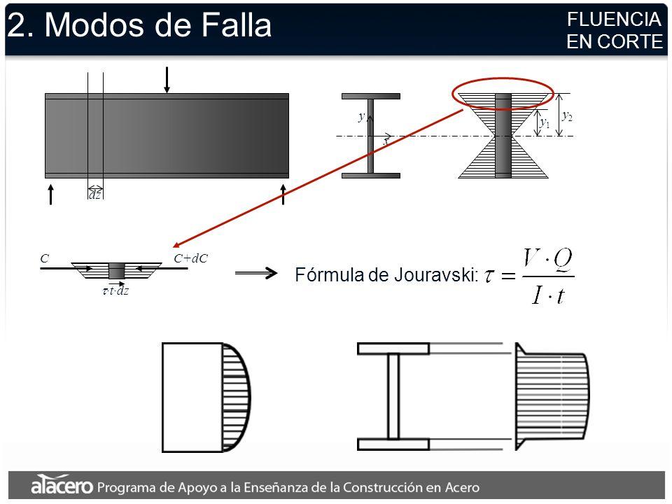 2. Modos de Falla FLUENCIA EN CORTE Fórmula de Jouravski: y y2 y1 x dz