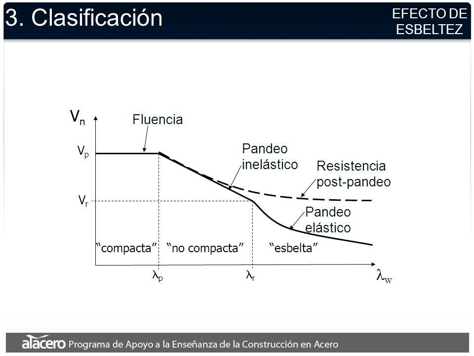 3. Clasificación Vn lw EFECTO DE ESBELTEZ Fluencia Pandeo inelástico