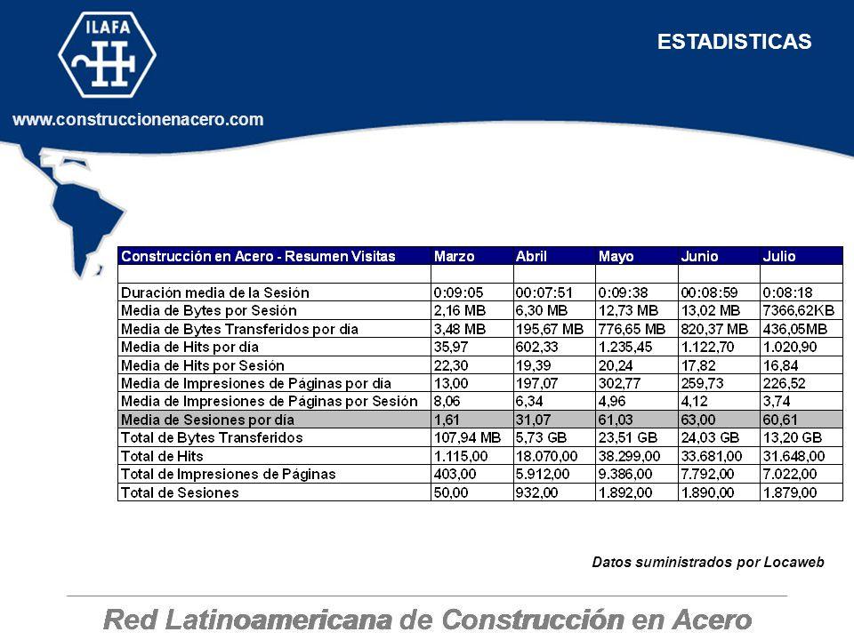 ESTADISTICAS Datos suministrados por Locaweb