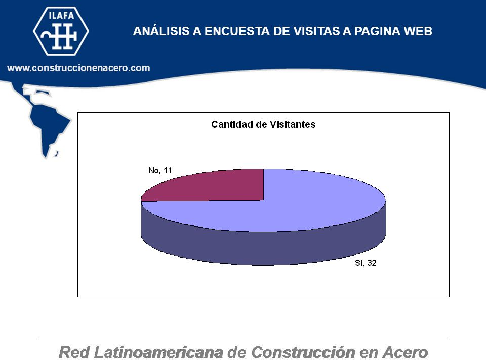 ANÁLISIS A ENCUESTA DE VISITAS A PAGINA WEB