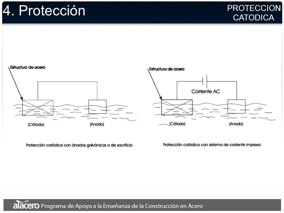4. Protección PROTECCION CATODICA