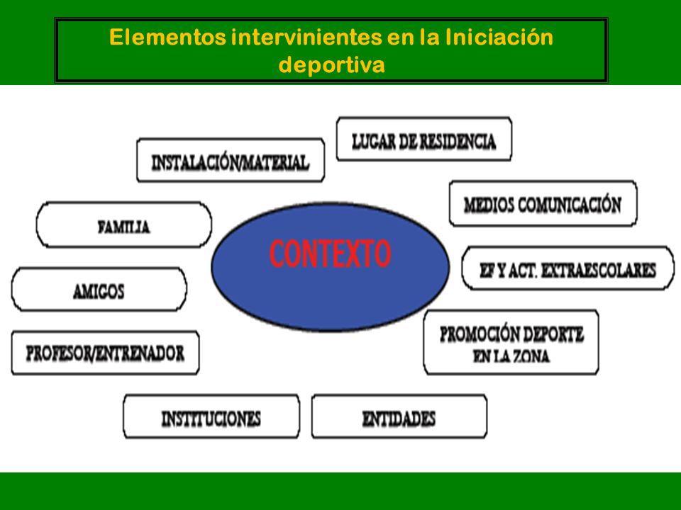 Elementos intervinientes en la Iniciación deportiva