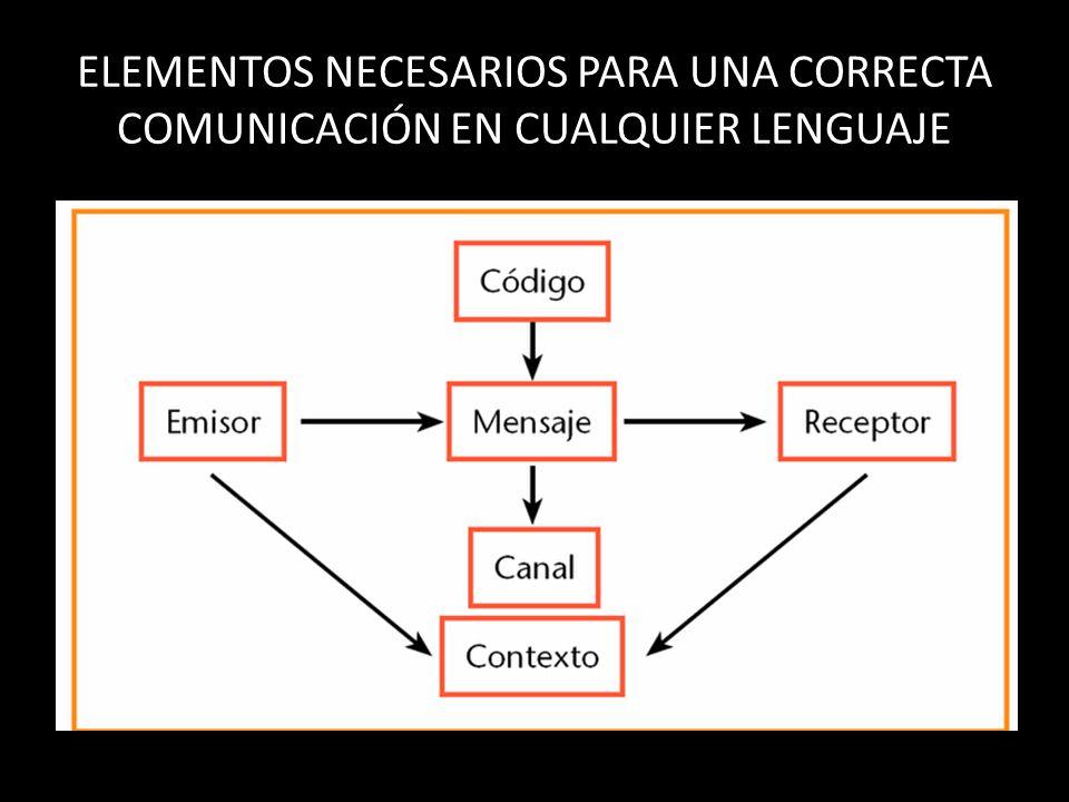ELEMENTOS NECESARIOS PARA UNA CORRECTA COMUNICACIÓN EN CUALQUIER LENGUAJE