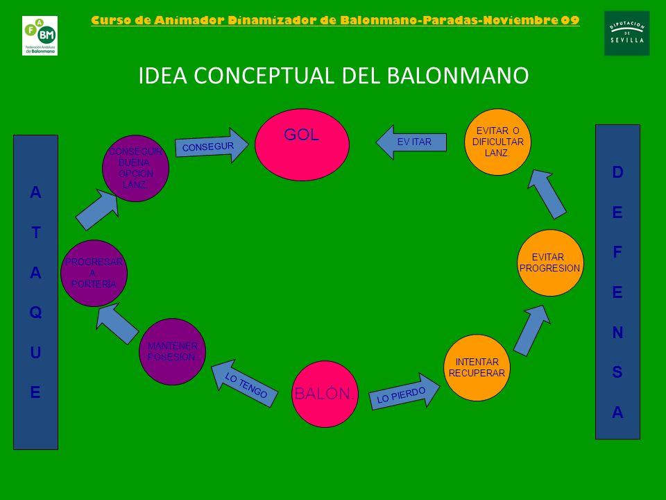 IDEA CONCEPTUAL DEL BALONMANO