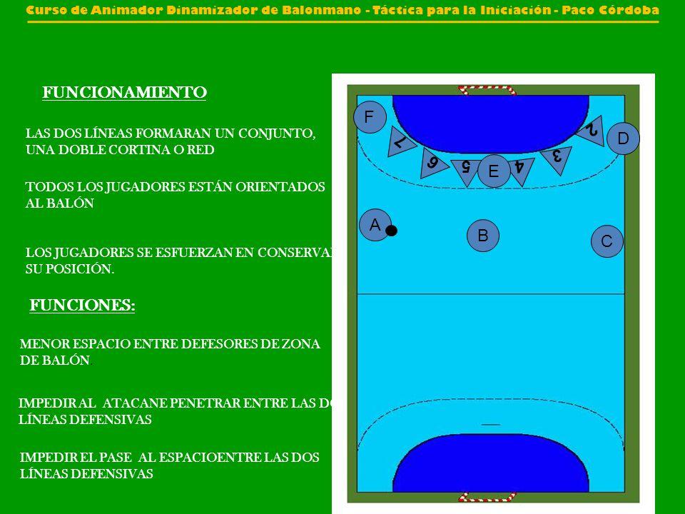FUNCIONAMIENTO F 2 D 7 3 6 E 5 4 A B C FUNCIONES: