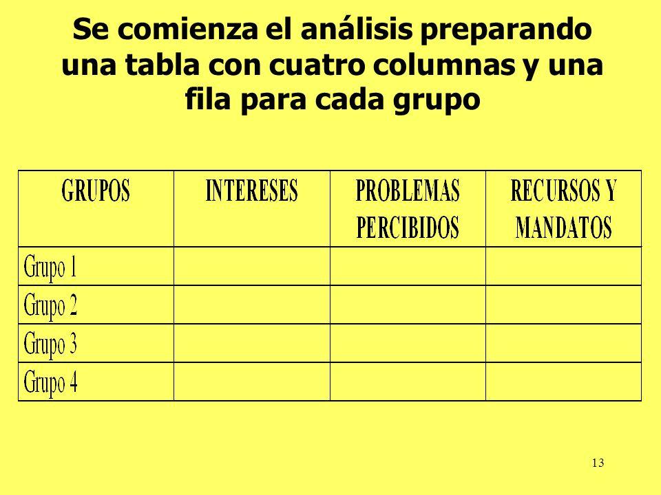 Se comienza el análisis preparando una tabla con cuatro columnas y una fila para cada grupo