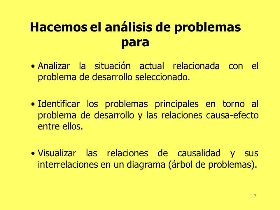 Hacemos el análisis de problemas para