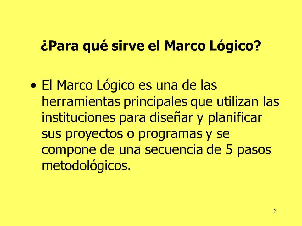 ¿Para qué sirve el Marco Lógico