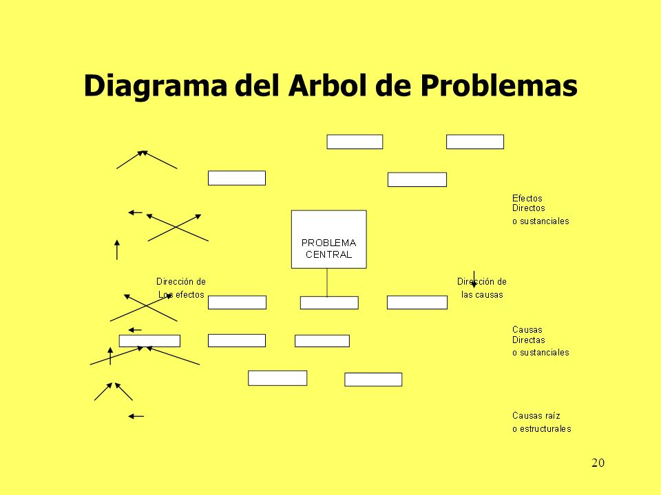 Diagrama del Arbol de Problemas
