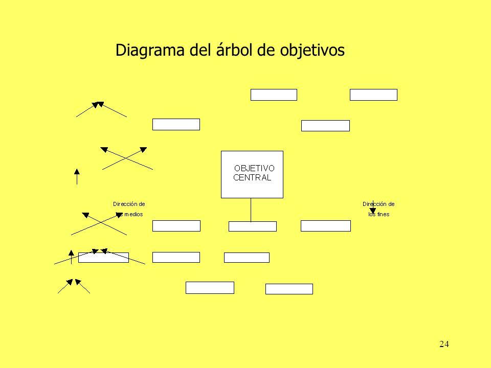 Diagrama del árbol de objetivos