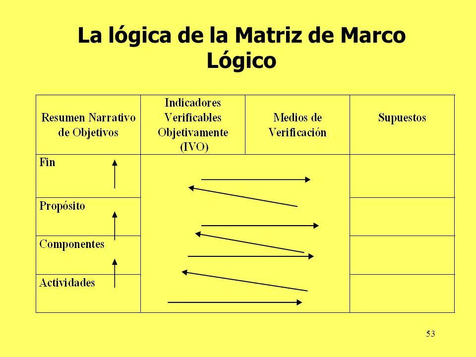 La lógica de la Matriz de Marco Lógico