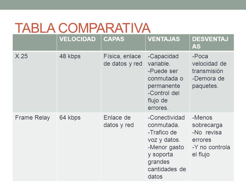 TABLA COMPARATIVA VELOCIDAD CAPAS VENTAJAS DESVENTAJAS X.25 48 kbps