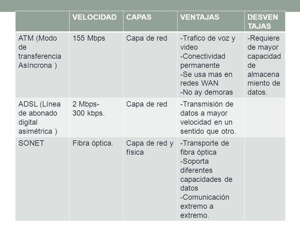 VELOCIDAD CAPAS. VENTAJAS. DESVENTAJAS. ATM (Modo de transferencia Asíncrona ) 155 Mbps. Capa de red.