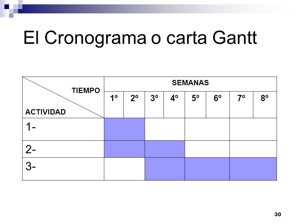 El Cronograma o carta Gantt