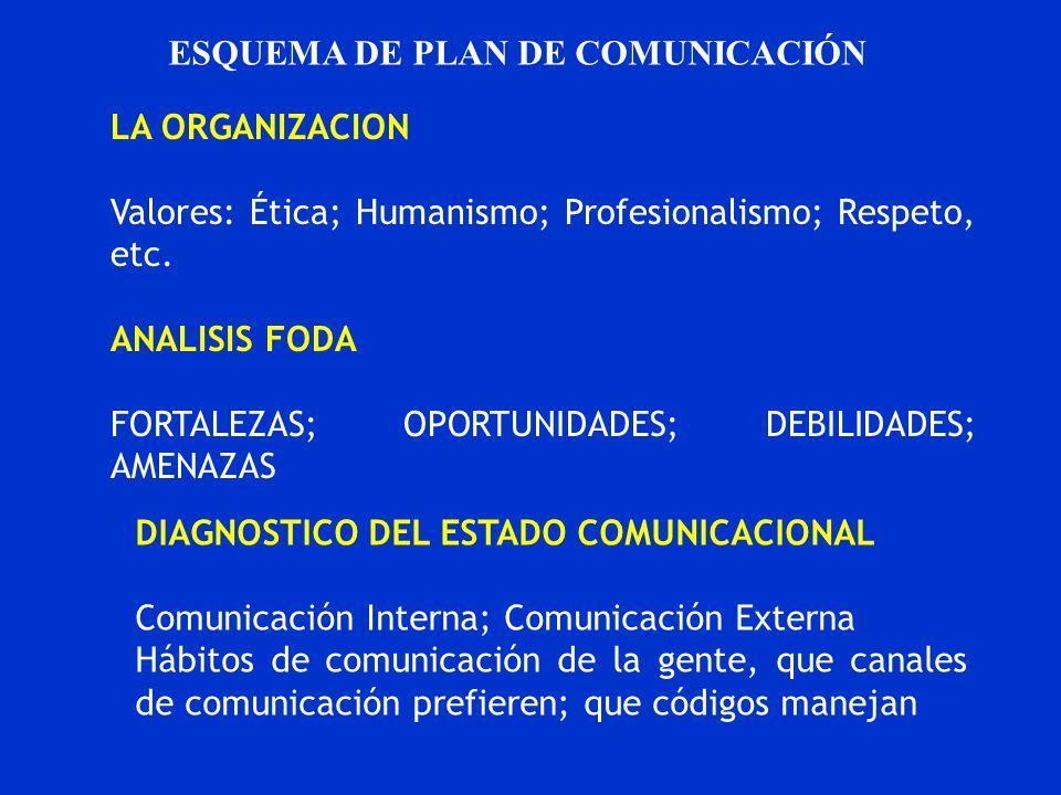 ESQUEMA DE PLAN DE COMUNICACIÓN