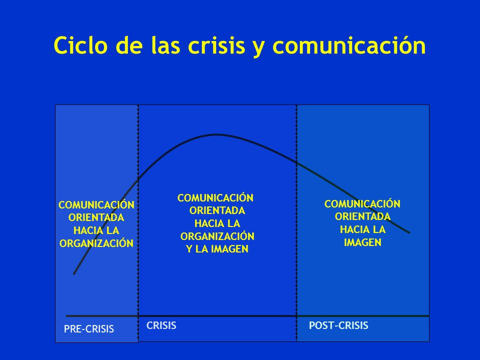 Ciclo de las crisis y comunicación