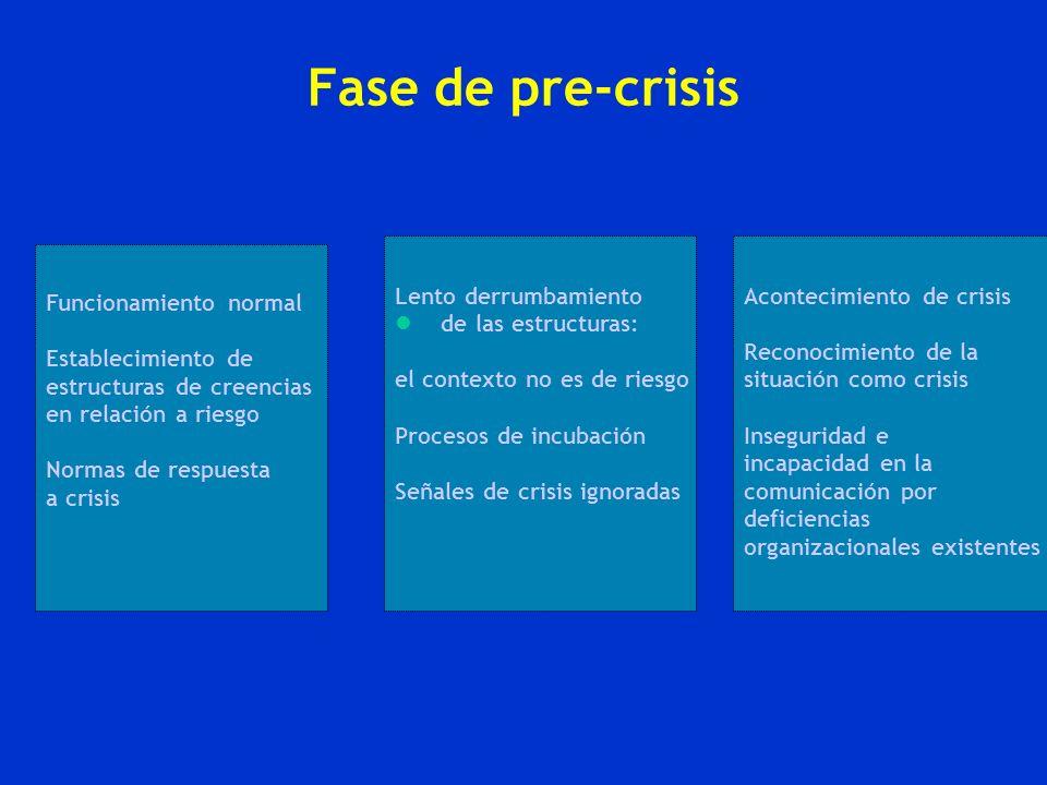 Fase de pre-crisis Lento derrumbamiento de las estructuras: